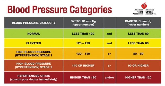 how to improve high blood pressure phoebemd