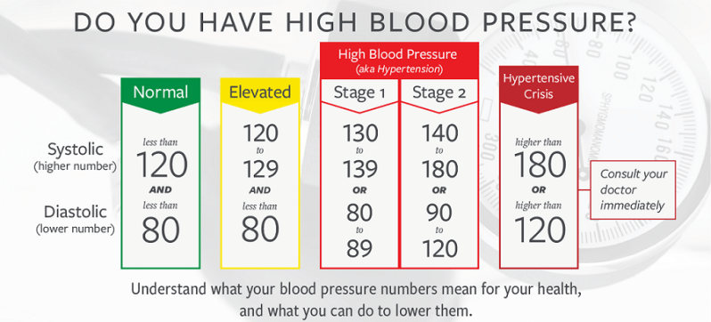 high blood pressure effects on body health risks