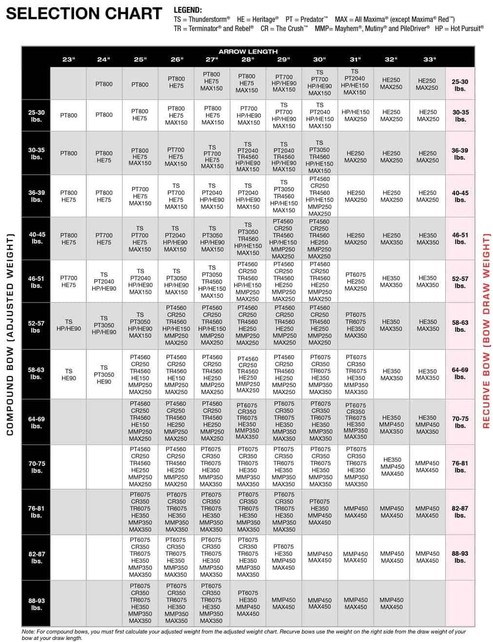 Easton Arrow Chart 2019 : easton, arrow, chart, Spine, Chart, Arrows, (Phoenix