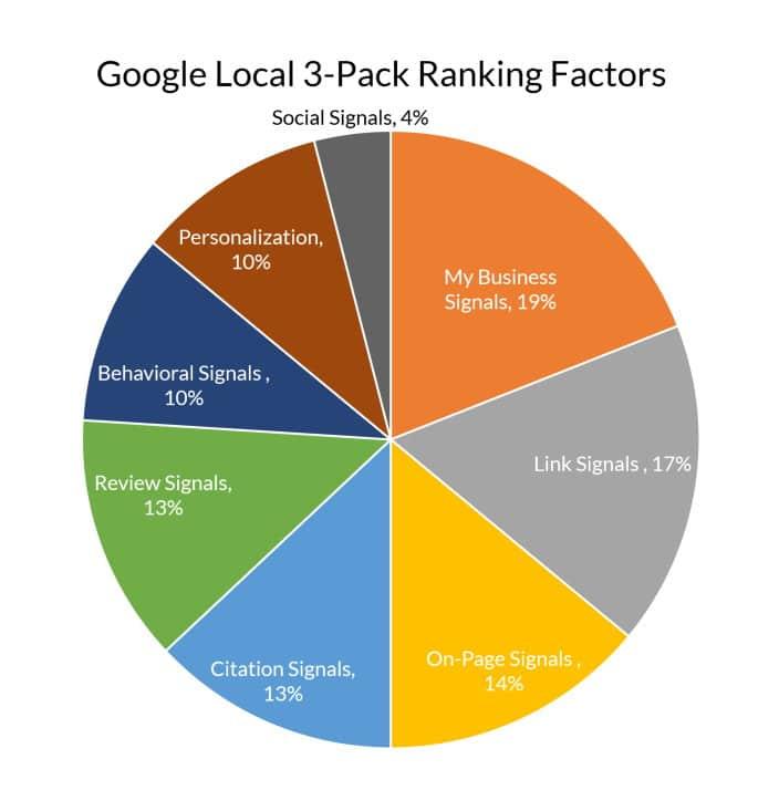 Google Local 3-Pack Ranking Factors