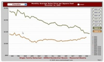 Chandler Monthly Sale  $per sq.ft