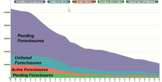 Foreclosure graph by type