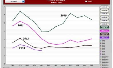 Gilbert Months Supply 2013 May