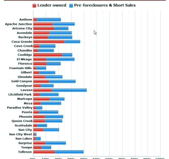 Distressed Sales by City July 2013