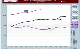 Mesa 2013 Graph