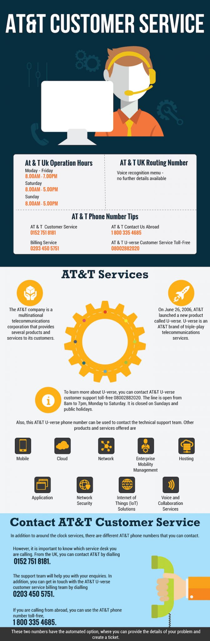 at&t customer service numbers 08443069106 - 24/7 helpline contact