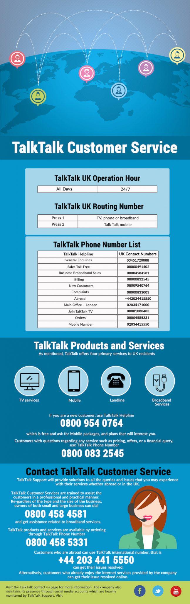 TalkTalk Customer Service Number New  Call on 0844 306 9108