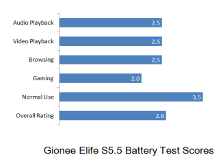 Gionee Elife S5.5 Battery Graph