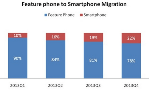 Feature to Smart Phone Migration
