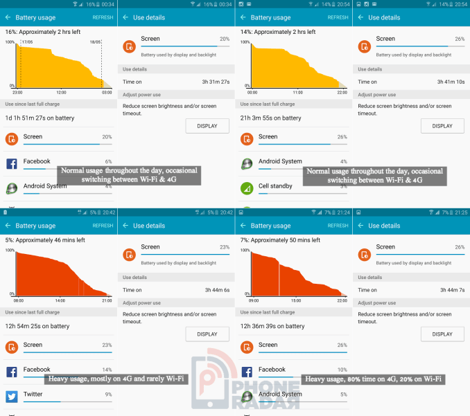 Samsung Galaxy S6 Battery Usage