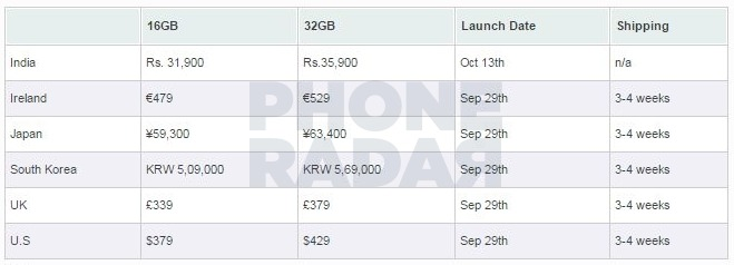 Nexus 5X Indian Pricing