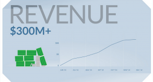 OnePlus Annual Revenue