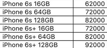 iphone 6s indian pricing