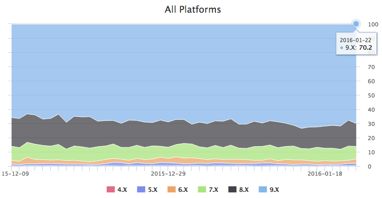 Apple iOS 9 Adoption Trends