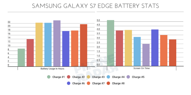 Samsung Galaxy S7 Edge - Battery Graph