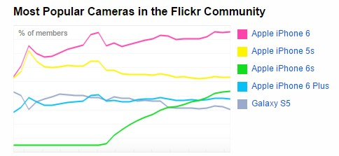 Most Popular Cameras in the Flickr Community