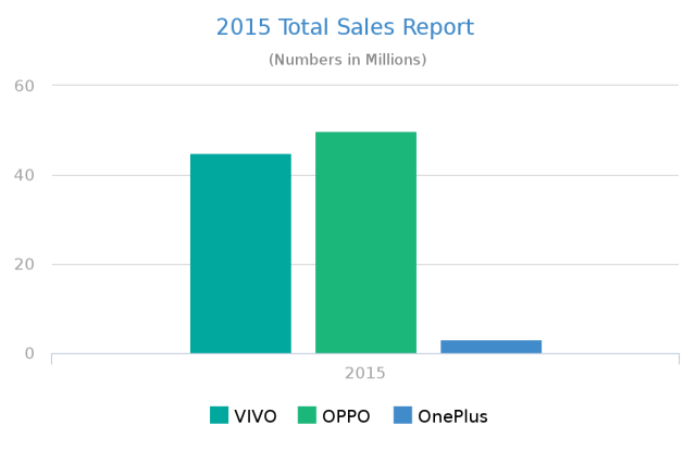 Total Sales in 2015 - OPPO, Vivo and OnePlus
