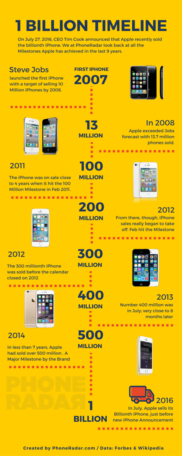 1 Billion iPhones PhoneRadar Infographic