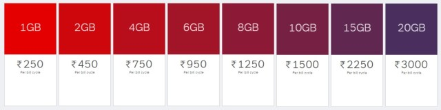 Airtel - Postpaid Data Plans