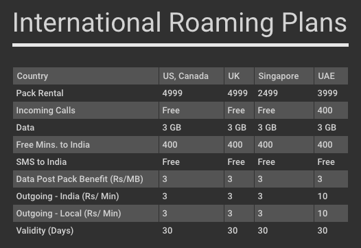airtel-international-roaming-30-days