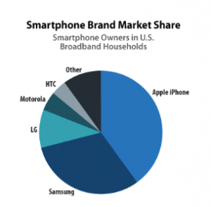 iphone-market-share