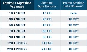 Telkom LTE Bundles