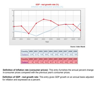 Thailand GDP and Inflation rates 200 - 2009. Irrelevant factors in the the 2011 Thailand general election