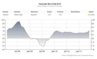 Thailand's Inflation rate for the first half of 2011 is running almost a full percentage point more than for the same period in 2010.