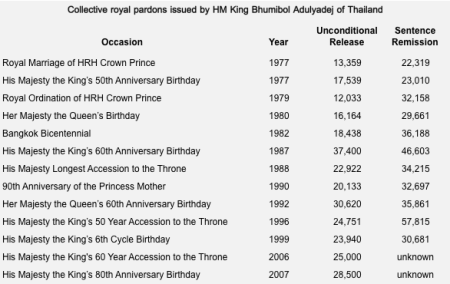 Collective royal pardons issued by HM King Bhumibol Adulyadej of Thailand