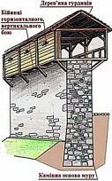 Високий мур з гурдицією наприкінці XIV ст. Автор – Качор І. В.