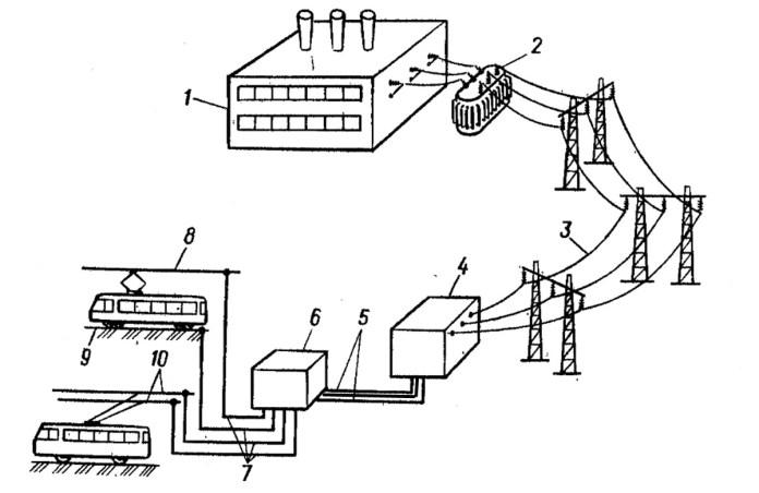 Схема, яка ілюструє роботу електропостачання міського електротранспорту