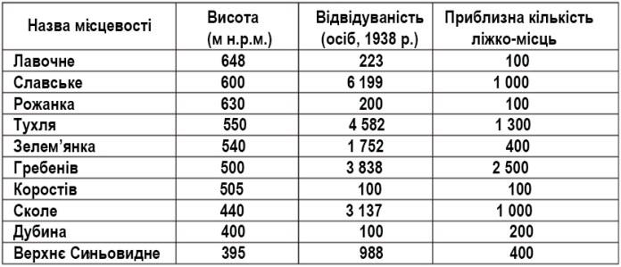 Таблиця рейтингу місцевостей в долині Опору (з існуючих приблизно 2,5 тис. місць у Гребенові близько половини ліжок були доступні в хатах місцевих селян).