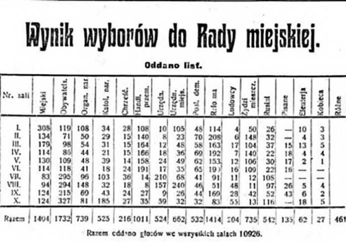 Результати голосування на виборах 1911 року. Kuryer Lwowski, 1911 рік