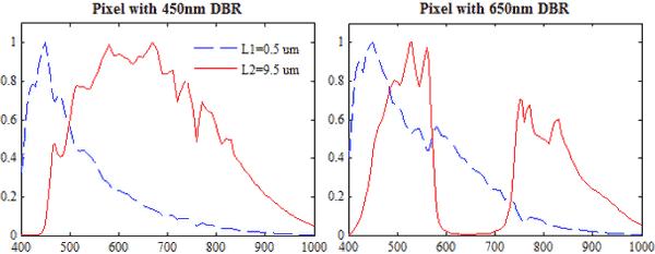 Sensibilité des photodiodes de surface et de profondeur, selon la longueur d'onde du miroir utilisé. document Anzagira/Fossum/Dartmouth college