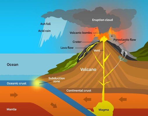 What Are Major Are And What Difference Four Layer Atmosphere
