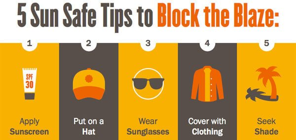 Sun safety is more than using sunscreen. Cover up and seek shade too.