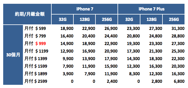 [iPhone 7/Plus資費] 臺灣各大電信商購機方案費率/學生專案/空機價格懶人包 | 搜放資源網