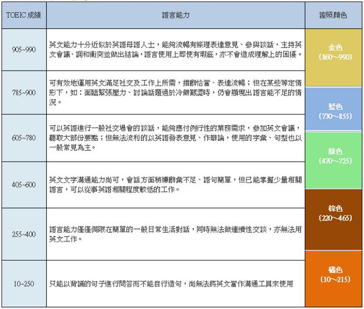 [語言學習] TOEIC 多益考試報名/準備技巧/考古題庫/成績分數查詢懶人包 - 簡單生活Easylife