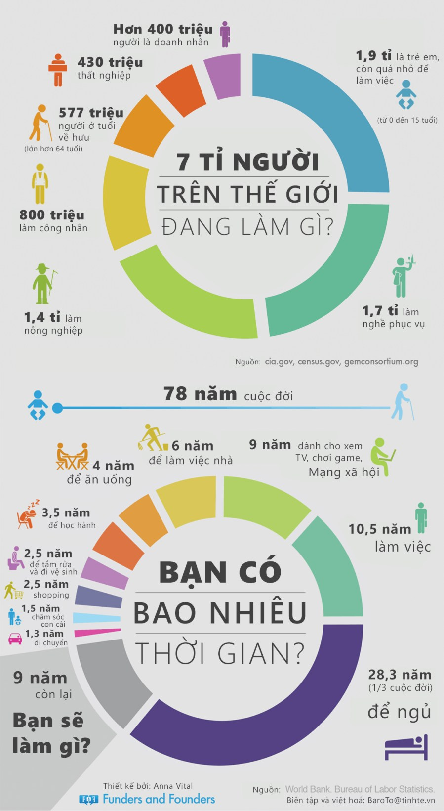 Đang tải what-do-7-billion-people-do-infographic.