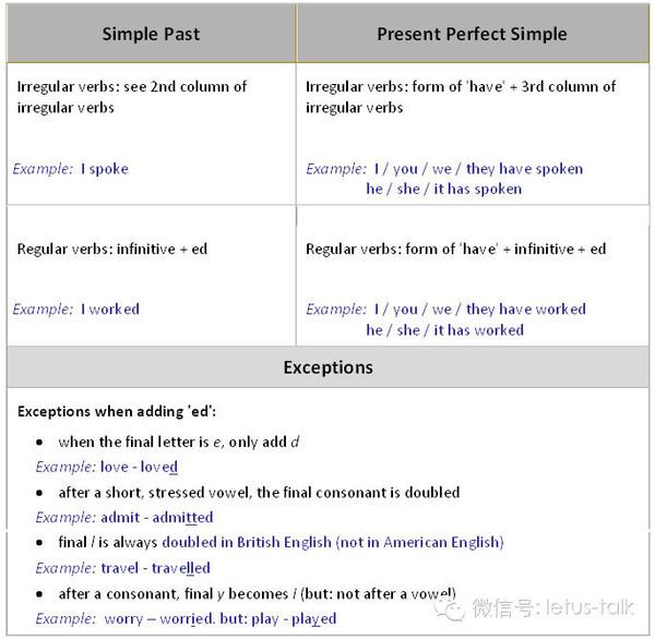 英語單詞卡。過去式與現在式的對比