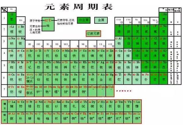 化學元素周期表讀 初三上冊化學元素周期表怎么讀