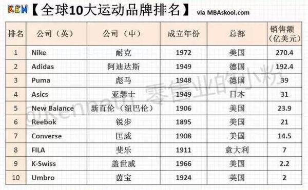 2015運動鞋品牌排行 第一名竟然是..._搜狐時尚_搜狐網