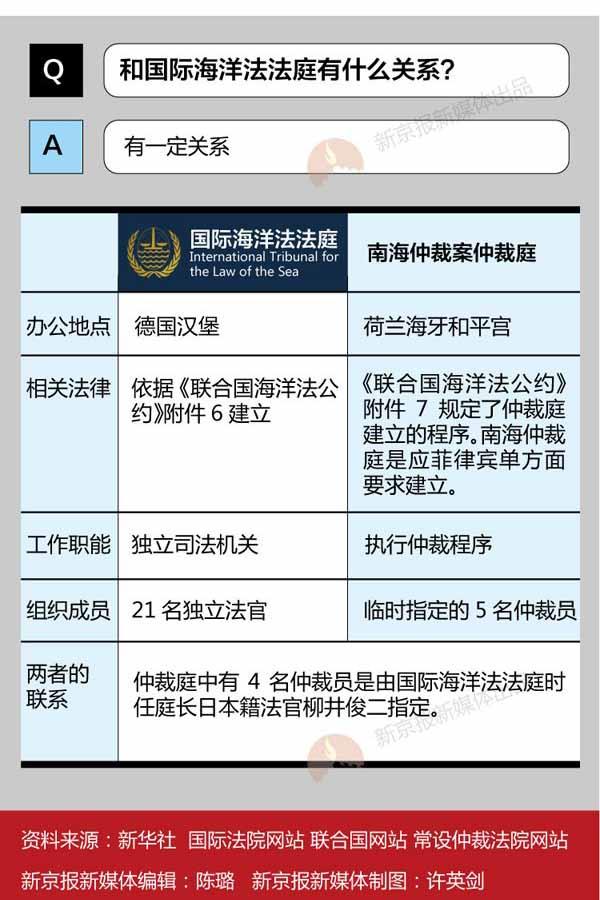 和國際法院無關?揭南海仲裁庭真實身份-搜狐軍事頻道