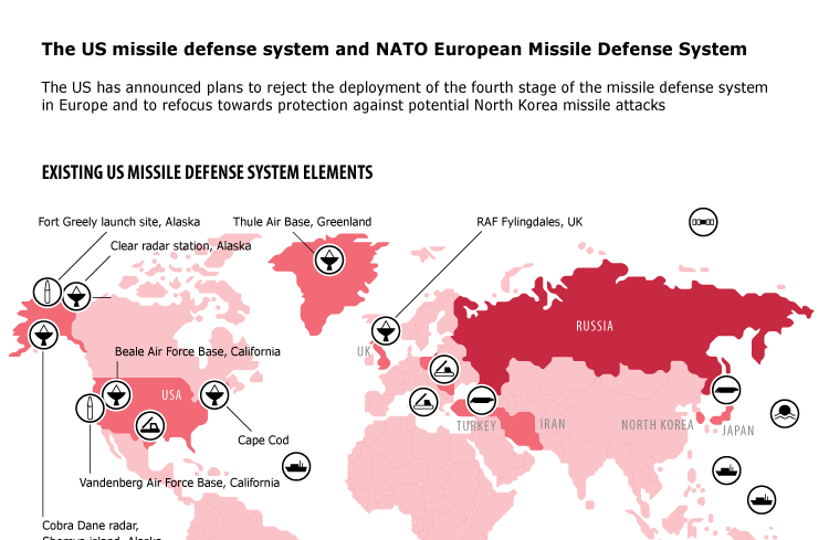 The US missile defense system and NATO European Missile Defense System