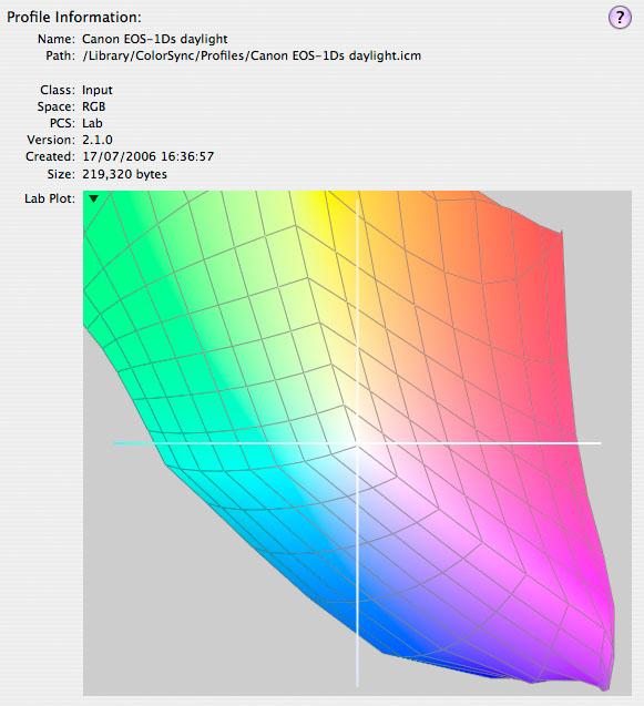 EOS 1Ds profile