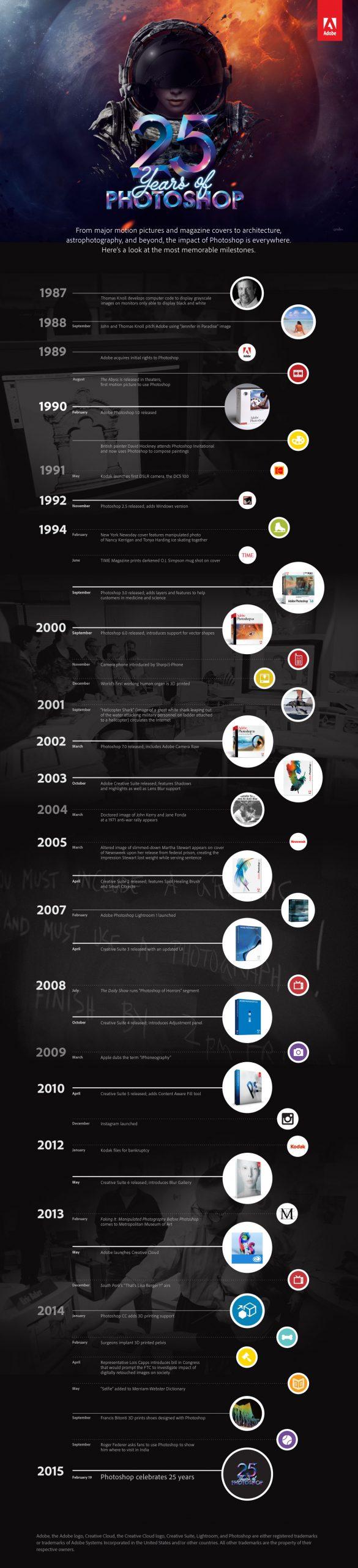 Photoshop 25th Anniversary Timeline