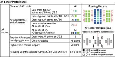 1dxmkii_feature_04b_Autofocus_Sensor
