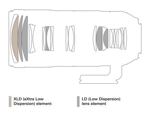 Optical Construction
