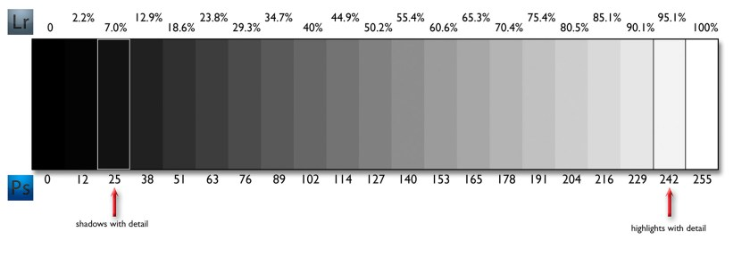 Lightroom and Photoshop by the numbers from black to white shadows to highlights