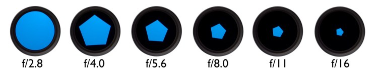 Apertures in one stop increments.